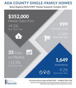 Idaho Residential Real Estate Market Still Strong